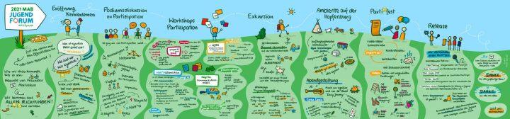 Das Bild zeigt eine zeichnerische Zusammenstellung der Ereignisse und Ergebnisse des Jugendforums